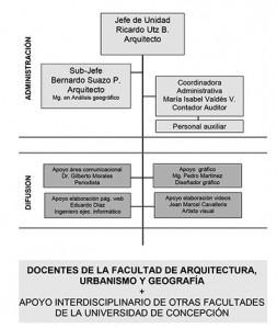 grafico organigrama