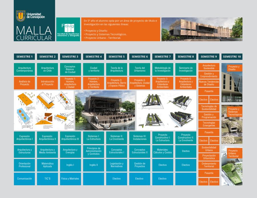 Carrera arquitectura for Carrera de arquitectura